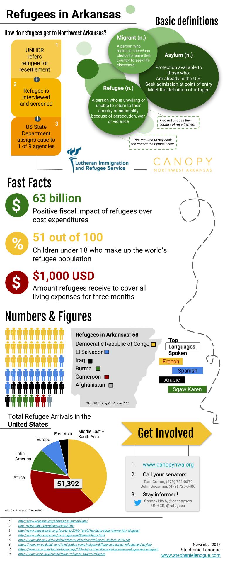 NWA Refugee Facts Nov 2017
