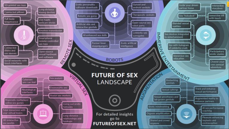FutureofSexLandscape.png